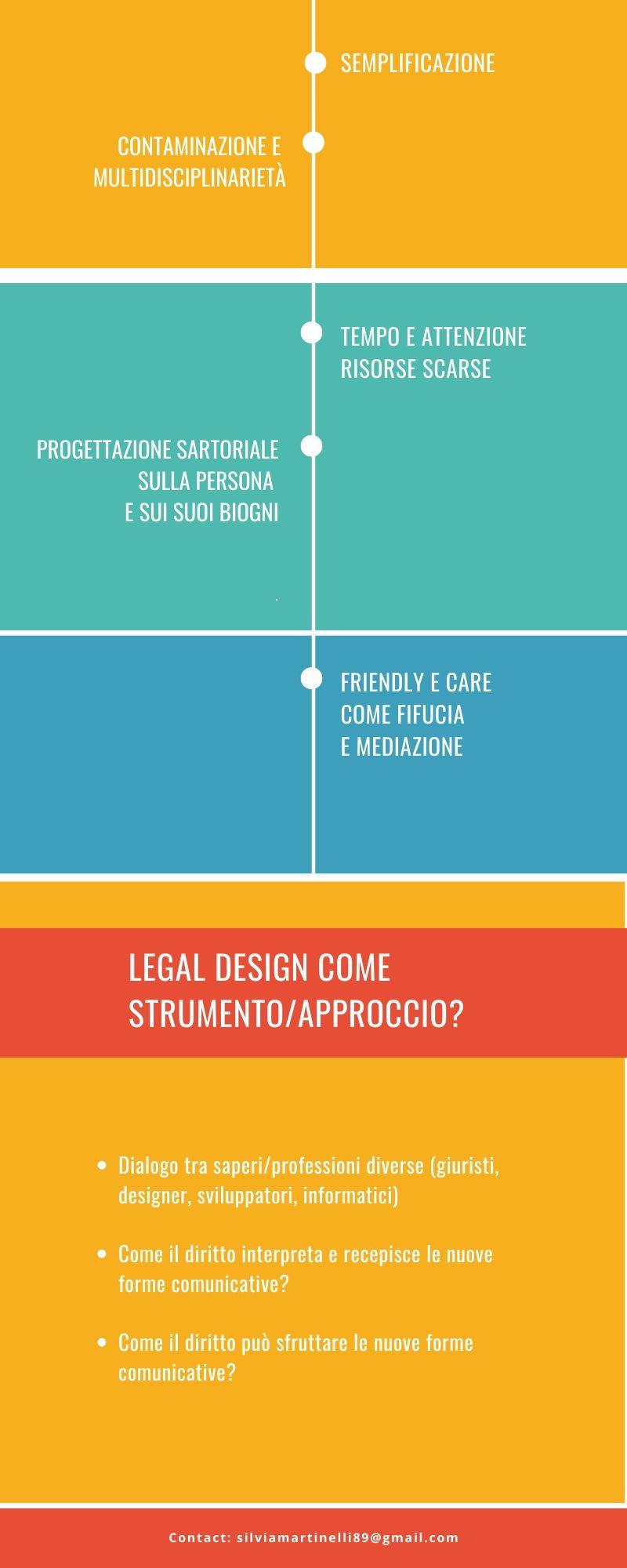 Legal Design Silvia Martinelli 2